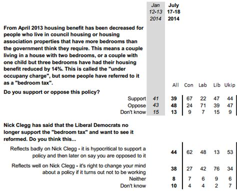 Bedroom Tax Yougov The Lib Dems Bedroom Tax U Turn New Poll On What The