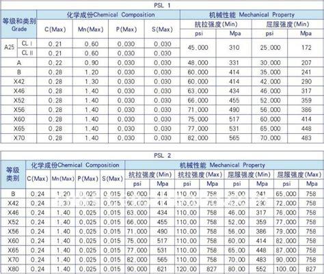 Pipa Carbon Steel Sch 40 Schedule 40 Carbon Steel Pipe Buy Schedule 40 Carbon