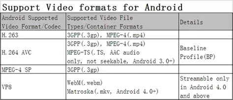 video file format supported by android can an android phone support flv and avi video formats