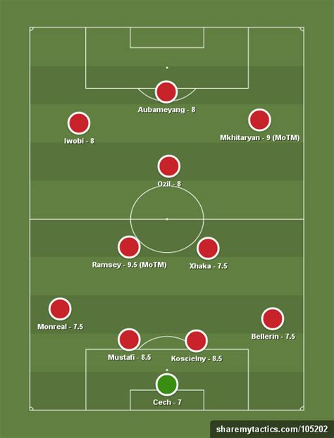 arsenal formation player ratings arsenal 5 vs 1 everton 2 man of the match