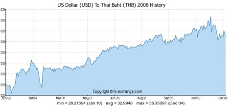 currency converter baht to usd exchange rates thai baht forex trading