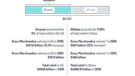 alibaba or amazon the big ecommerce question alibaba or amazon