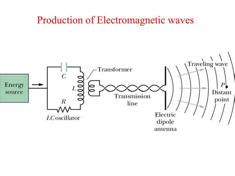 Electromagnetic L by Ppt Lecture 13 Electromagnetic Waves Ch 33 Powerpoint