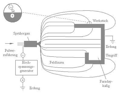 Elektrostatische Lackieren by Pulverbeschichtung Pulververzinkung Effektbeschichtung