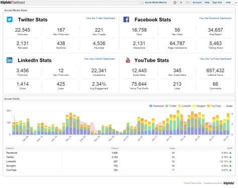 Social Media Dashboard Exles Abnasia Org Software Google Amazon Microsoft Social Media Kpis Template