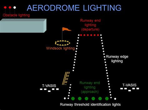 runway end identifier lights night circuits night circuits ppt download