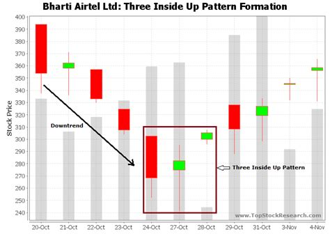 candlestick pattern of bharti airtel three inside up candlestick pattern exle 2