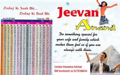 jeevan anand be secure so insure