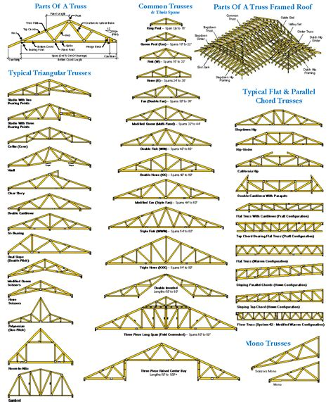 Types Of Foundations For Houses by Timplex
