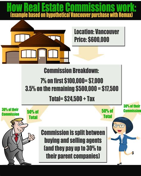 selling house without real estate agent how real estate commissions work