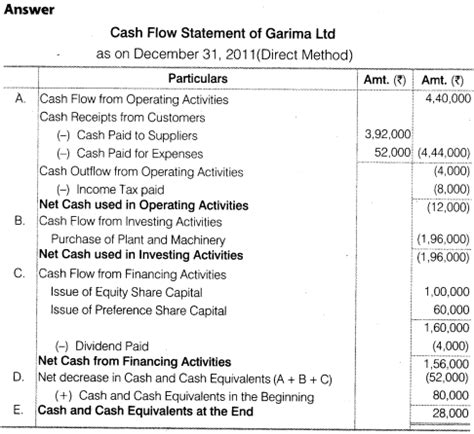format of cash flow statement class 12 ncert solutions for class 12 accountancy part ii chapter 6
