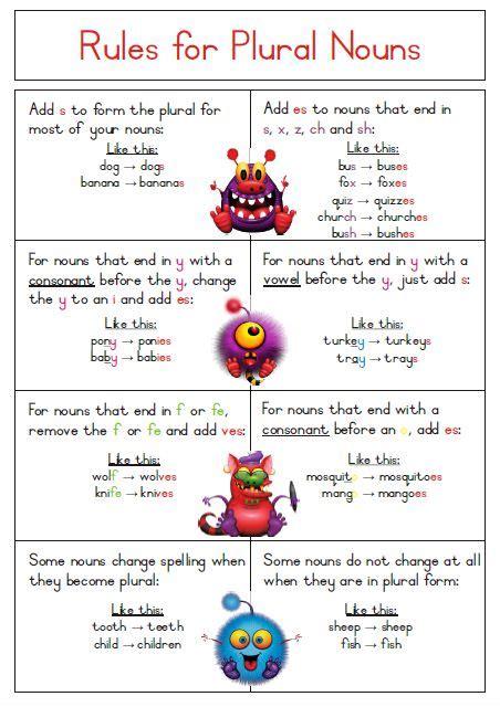 design noun form singular to plural noun rules poster free download