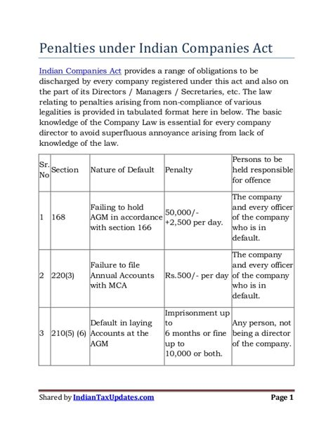section 4 of companies act penalties under indian companies act