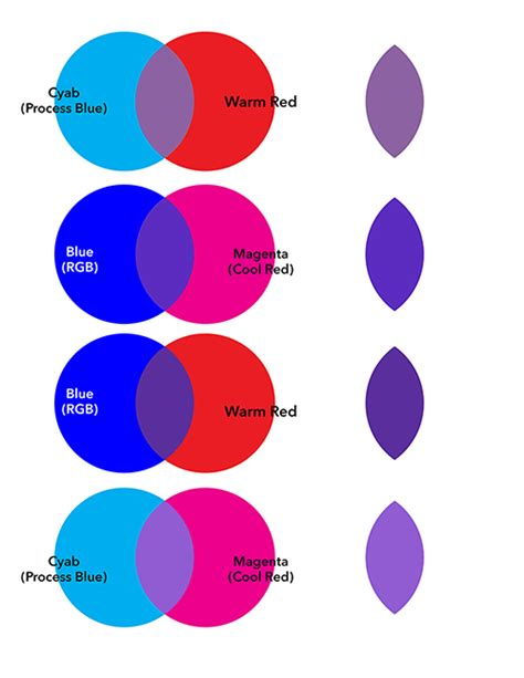 what colours mix to make purple quora