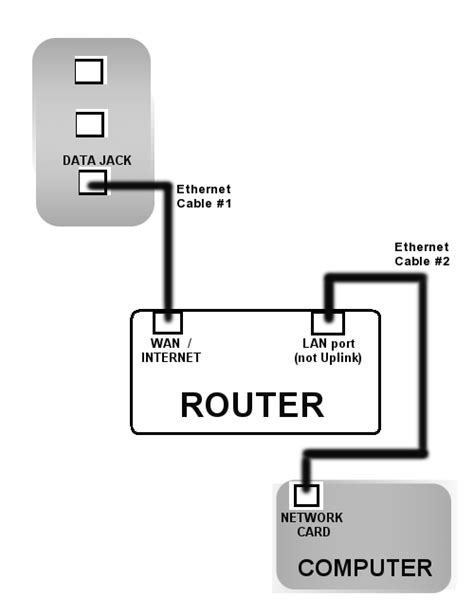 router diagram resnet registering and connecting through a router