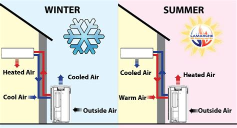 comfort zone heating and cooling derry manchester new hshire mini split heat pumps