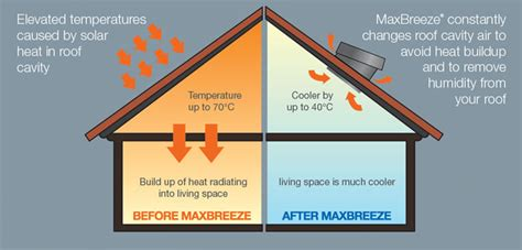 how do heat powered fans work maxbreeze solar powered roof ventilation solar bright