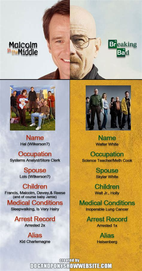Breaking Bad Malcolm In The Middle Meme - comparing bryan cranston s walter white to malcolm s dad
