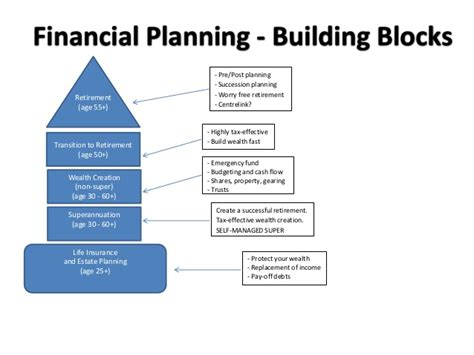 financial planning building blocks