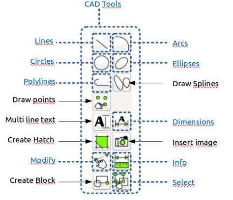 meaning of layout tools librecad quick start guide librecad screen librecad wiki