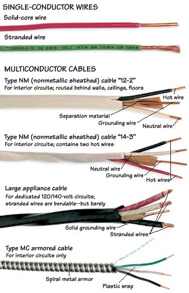 house wiring types types of wires cables