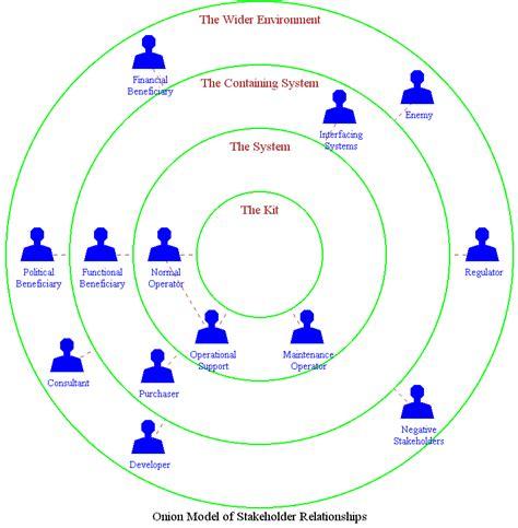 visio program structure diagram visio program structure diagram visio interface diagram