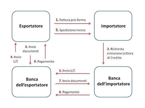lettere di credito la lettera di credito 2 come funziona consulenza export