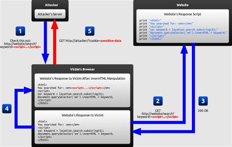 xss tutorial with exles excess xss a comprehensive tutorial on cross site scripting