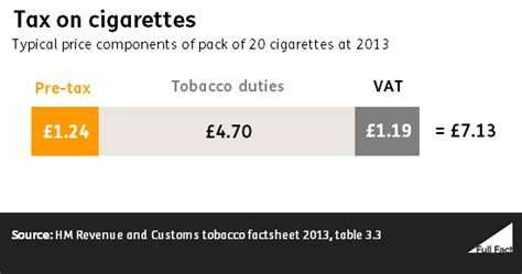 How Much Money Does The Government Take From Lottery Winnings - does smoking cost as much as it makes for the treasury full fact