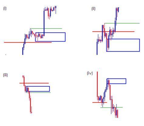 Kitab Supply And Demand (SnD) FX: FAIL TO RETURN (FTR)