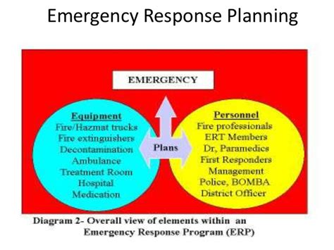 Adequacy Of Resources Report Template Emergency Response Planning And Implementation
