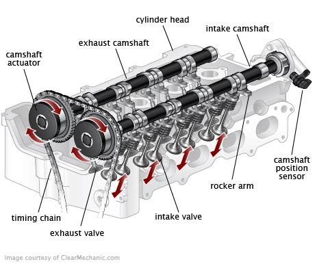 variable valve timing control solenoid replacement cost repairpal estimate