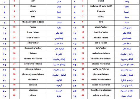 arabic numbers developing writing skills in arabic