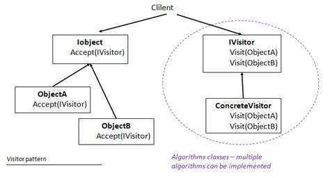 visitor pattern code generation applying the strategy pattern codeproject
