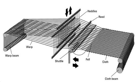 textile knitting process flow chart of fabric manufacturing textile merchandising
