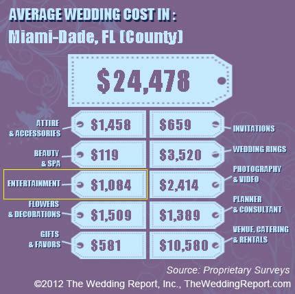 Wedding Car Average Cost by Average Cost Of A Wedding Dj Wedding Ideas Vhlending