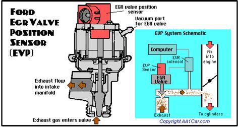 ford f150 egr valve symptoms exhaust gas recirculation egr