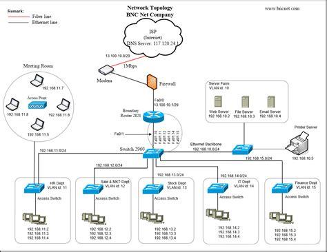 server topology diagram it topology metropoliton area network