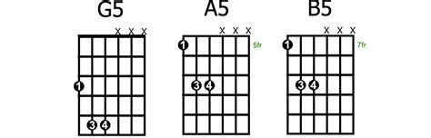 a5 guitar chord diagram how to play and use power chords guitarhabits