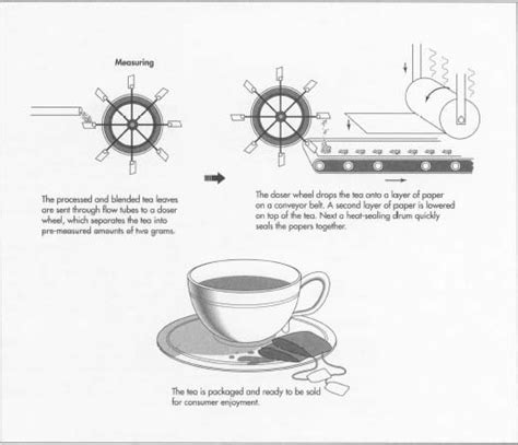 How Tea Bag Is Made Used Components Industry Materials by How Tea Bag Is Made Used Components Industry Materials