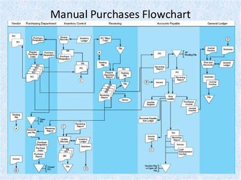 disbursement flowchart 09 2 audit siklus pembelian dan pembayaran
