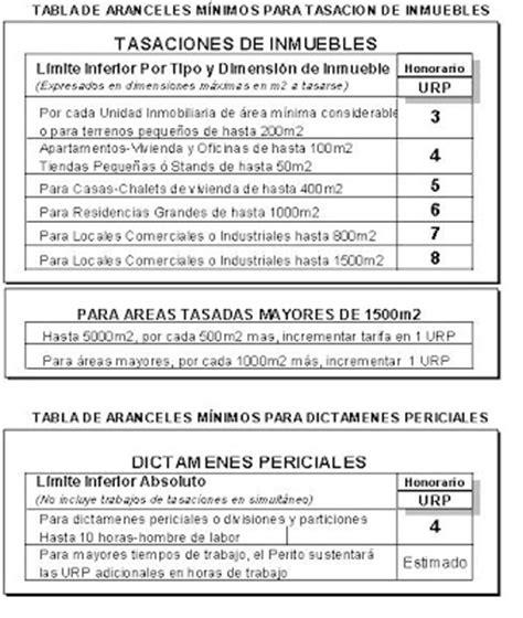 Honorarios Profesionales Salarios De Los Arquitectos Arquitecto | blog informativo tabla de honorarios para peritos copecap
