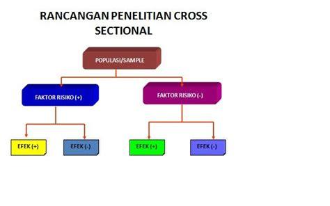 design eksperimental adalah dr suparyanto m kes design research rancangan