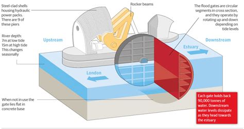 thames flood barrier how does it work seeing the london s flood barrier system on the thames