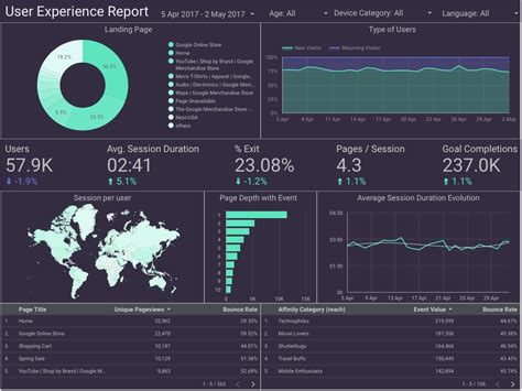Google Data Studio Ux Report Template Analytics User Experience Data Studio Templates