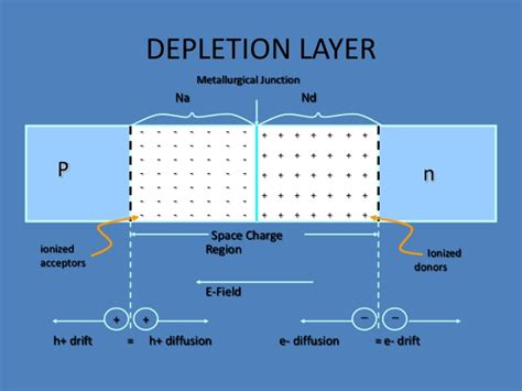 depletion layer in diode diodes depletion layer 28 images the junction diode the science of leds filmmakeriq the