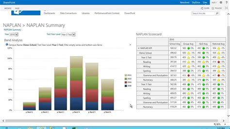 Education Business Intelligence Dashboards In Sharepoint 2013 Youtube Sharepoint Dashboard Templates