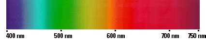 Visible Light Definition by Wavelength Dictionary Definition Wavelength Defined