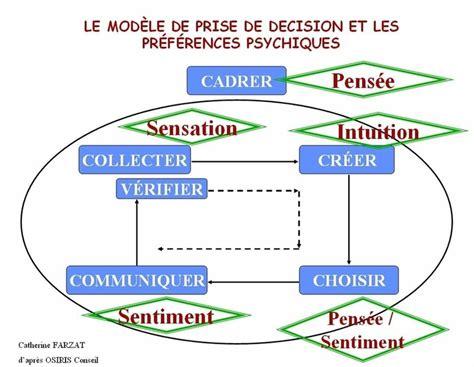 Des Managers Des Vrais Pas Des Mba by La Prise De D 233 Cision