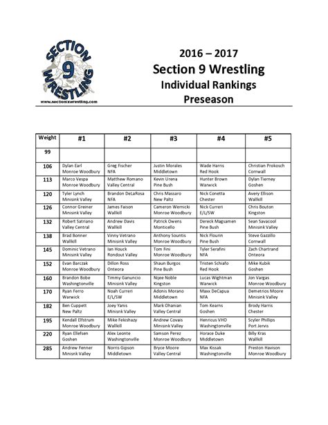 section xi wrestling rankings preseason individual rankings section 9 wrestling